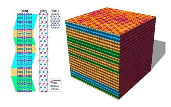 Физики прояснили критичный для совершенствования батарей вопрос