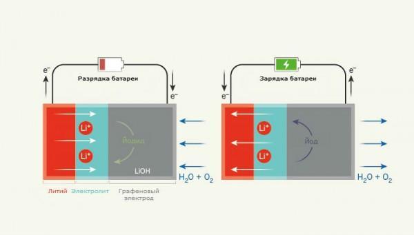 В процессе работы новой литиево-воздушной батареи ионы лития проходят через электролит на основе йодида лития и реагируют с кислородом на катоде из графена