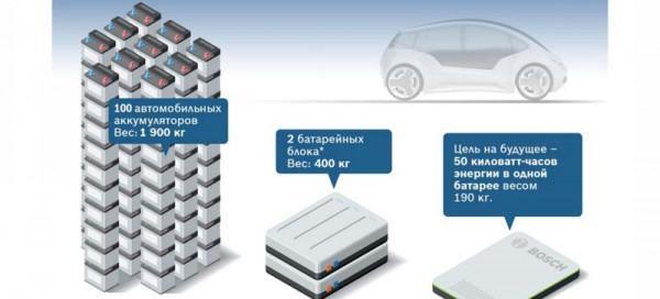 Bosch разрабатывает аккумулятор будущего