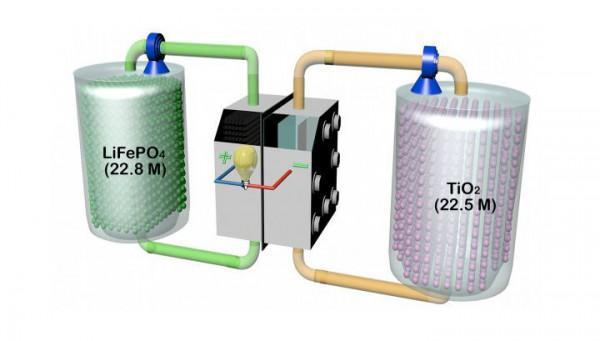 В отделениях новой проточной батареи помимо жидкости содержатся твёрдые гранулы фосфата лития-железо (слева) и диоксида титана